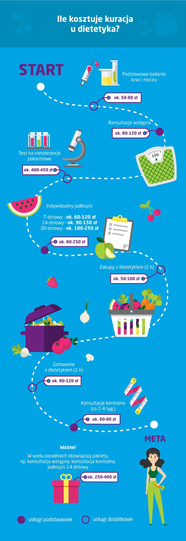 Powyższa infografika pochodzi z artykułu: Ile kosztuje wizyta u dietetyka i rozpisanie diety?